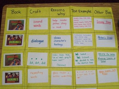 Reading-Writing Workshop: types of writing craft used by author
