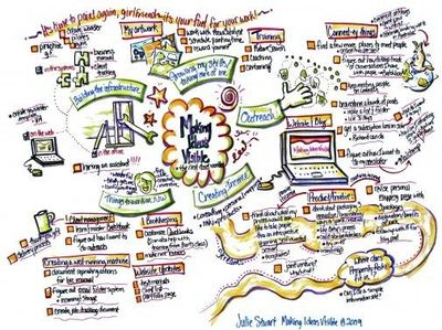 Love This Mind map Visual Business Plan Graphic Arts Juxtapost