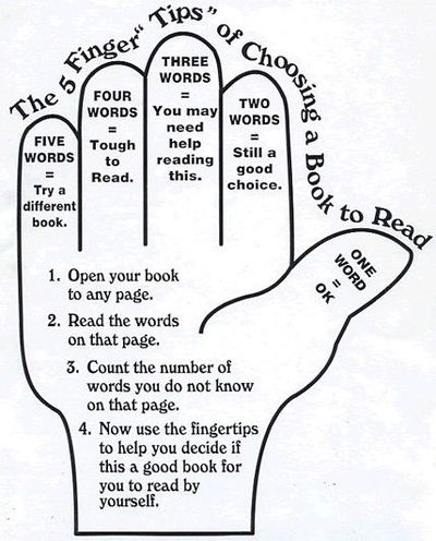 Five Finger Method For Choosing A Just Right Book