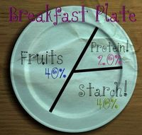 breakfast plate portion control