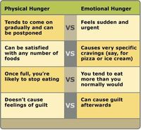 Physical vs emotional eating